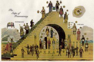 Οργάνωση και Λειτουργία του Αρχαίου και Αποδεδεγμένου Σκωτικού Τύπου